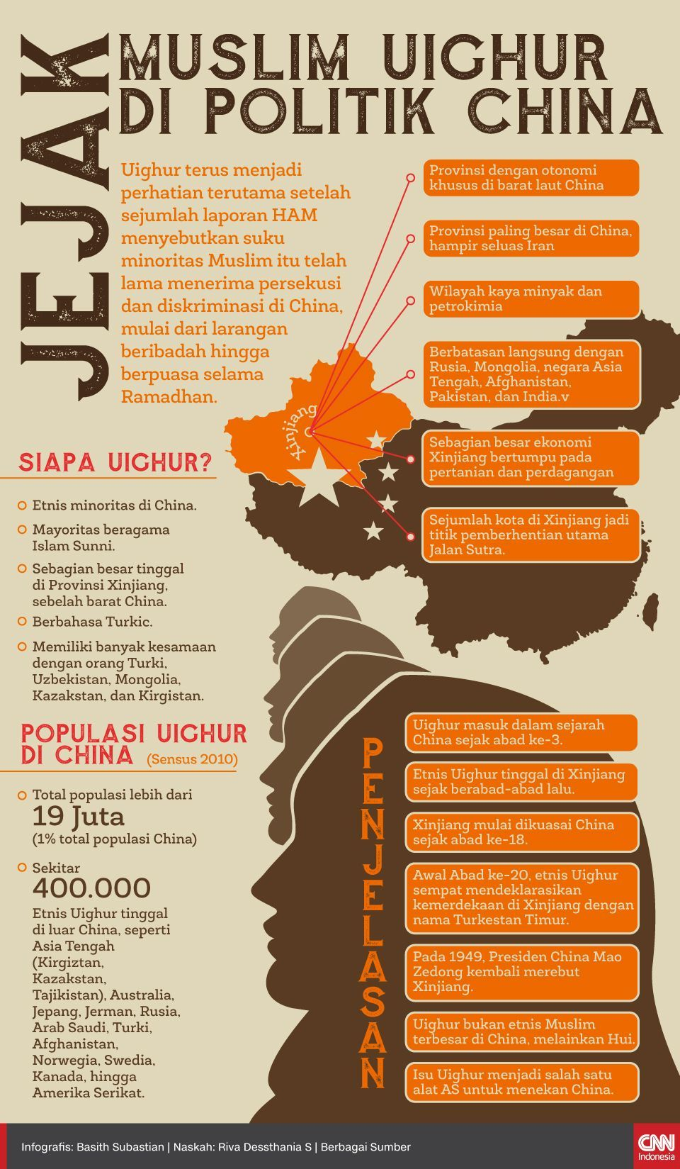 Infografis Jejak Muslim Uighur di Politik China