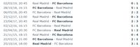 Madrid Sudah Tiga Tahun Gagal Kalahkan Barcelona