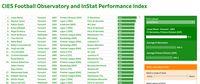Studi: Performa Messi Terbaik di Dunia, Ronaldo Urutan ke-12