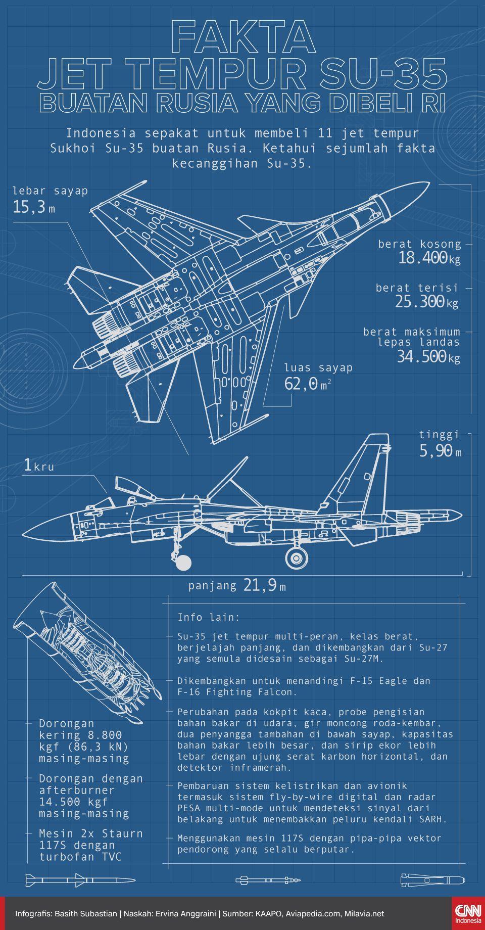 Infografis Fakta Jet Tempur Su-35 Buatan Rusia yang Dibeli RI