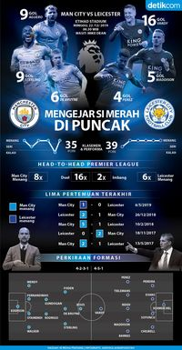 Man City Vs Leicester: The Citizens di Atas Angin