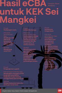 KEK Sei Mangkei, 'Jimat' Tak Sakti Bagi Investasi Jokowi MBRG