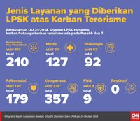 Anggaran Turun, LPSK Risau Perlindungan Saksi Terhenti
