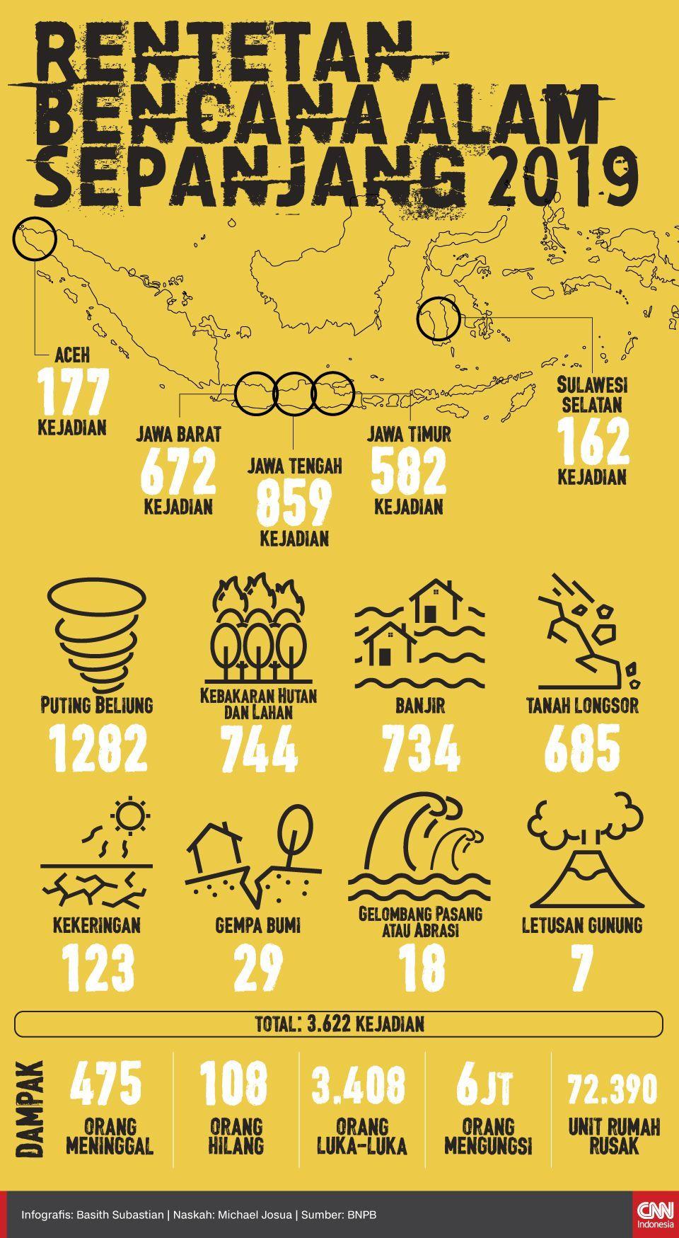 Infografis Rentetan Bencana Alam Sepanjang 2019