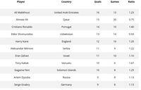 Pemain Timnas Tertajam di 2019: Striker UEA Kalahkan Messi-Ronaldo