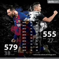 Dekade 2010-an Tuntas, Messi Ungguli Ronaldo!