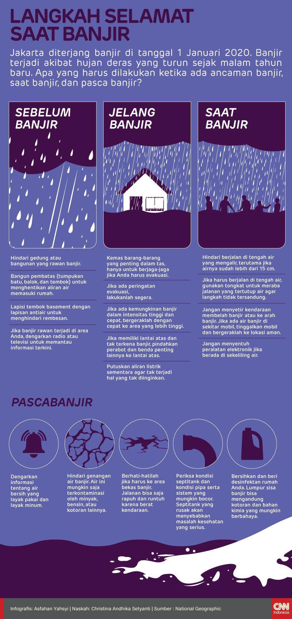 Infografis Langkah Selamat Saat Banjir