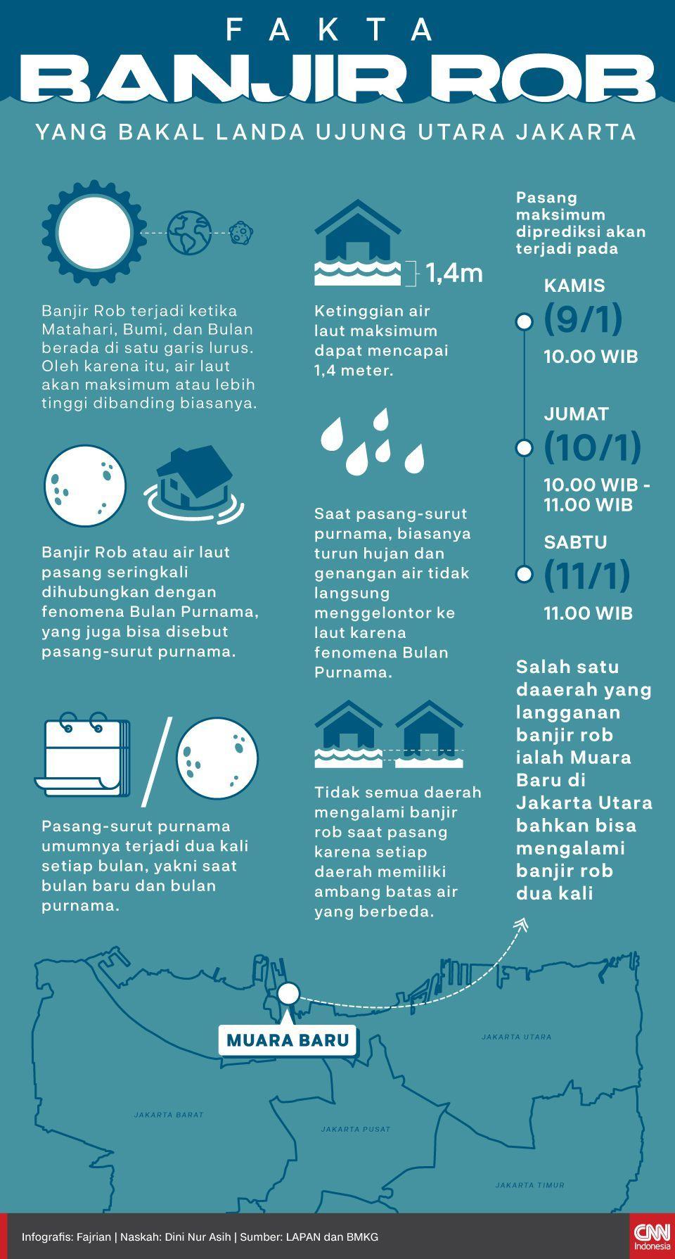 Infografis fakta banjir rob yang bakal landa ujung utara jakarta
