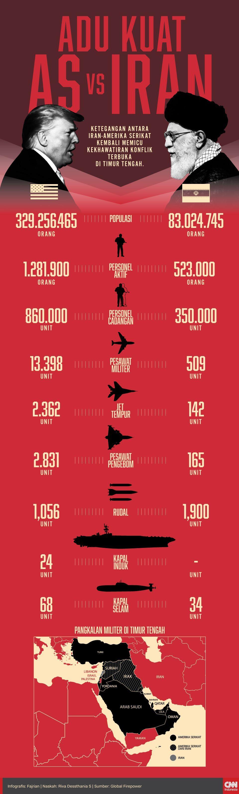 Infografis Adu Kuat AS vs IRAN