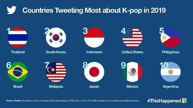 Fan K-Pop Indonesia Kalah Ramai Dibanding Thailand di Medsos