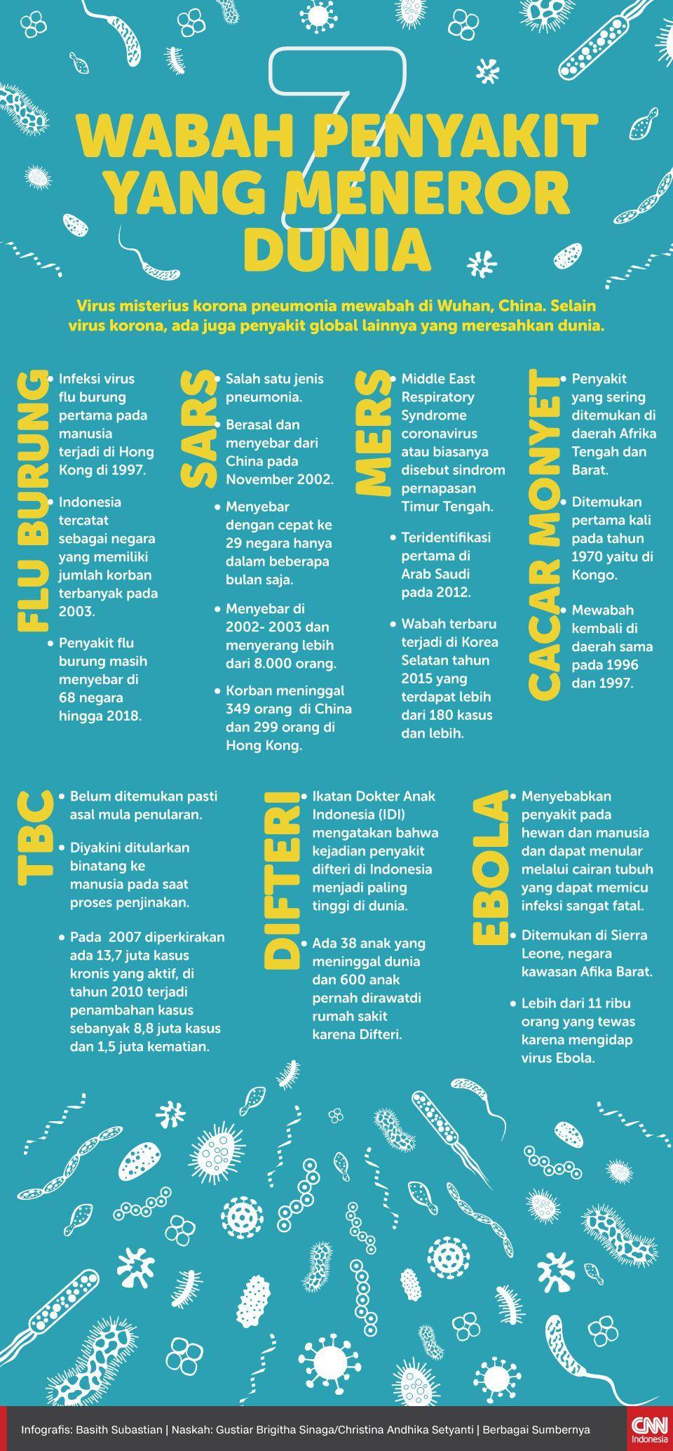 Infografis 7 Wabah Penyakit yang Meneror Dunia