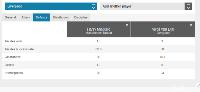 Statistik Van Dijk vs Maguire