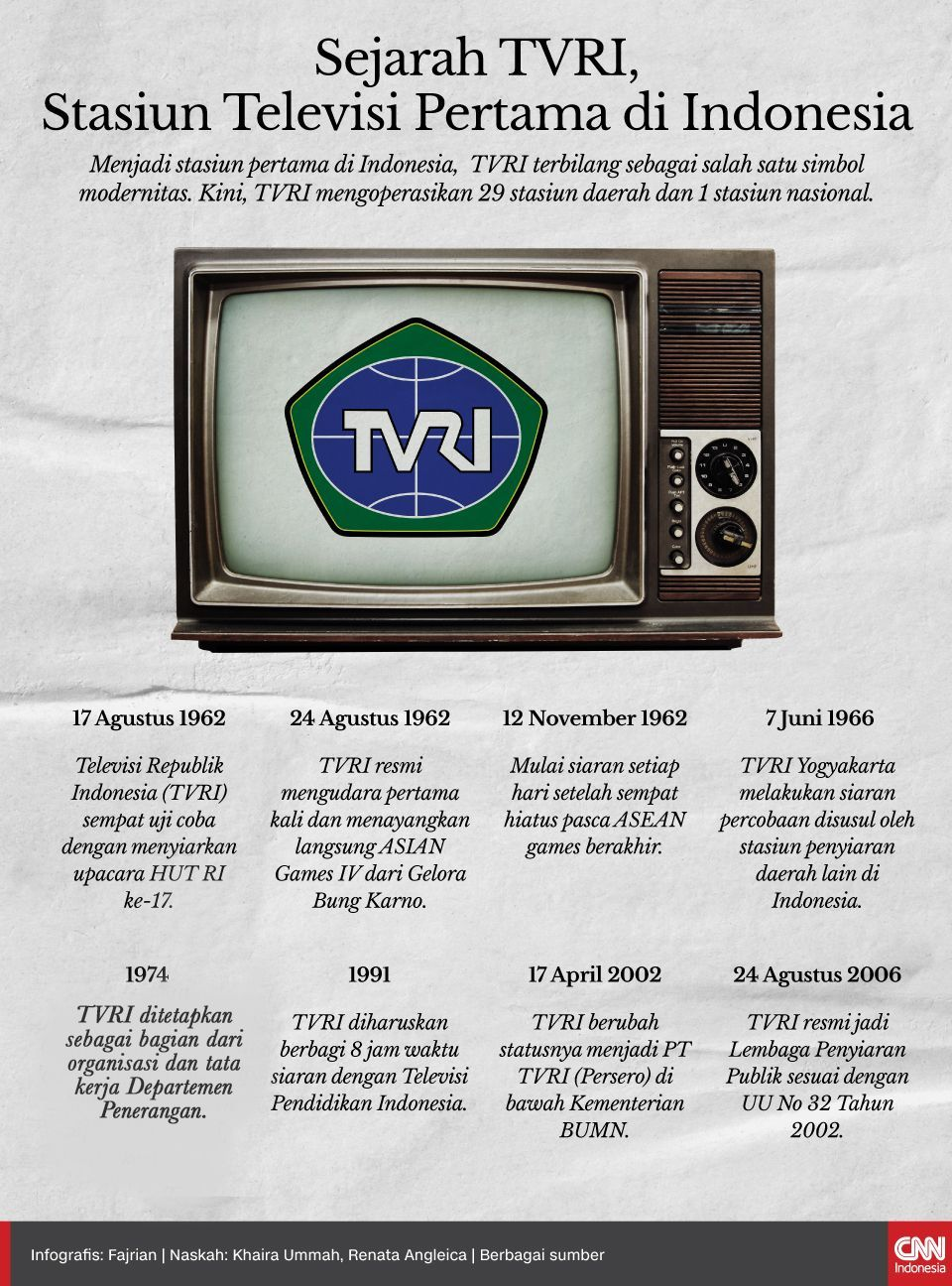 Infografis Sejarah TVRI, stasiun Televisi Pertama di Indonesia