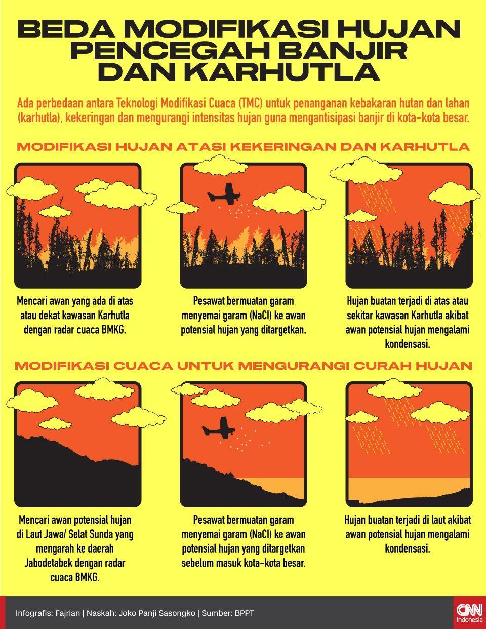 Infografis Beda Modifikasi Hujan Pencgah banjir dan Karhutla