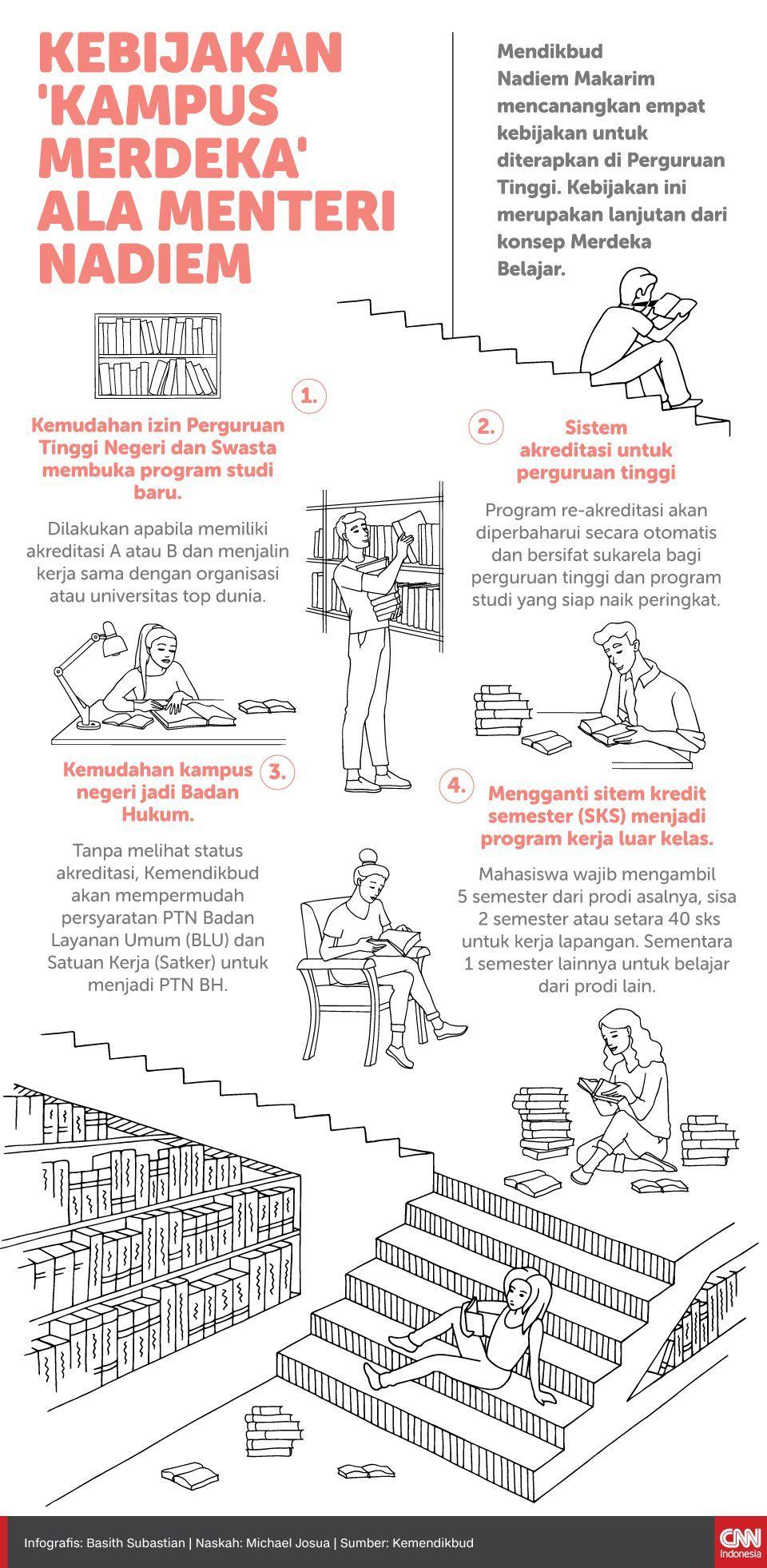 Infografis Kebijakan 'Kampus Merdeka' ala Menteri Nadiem