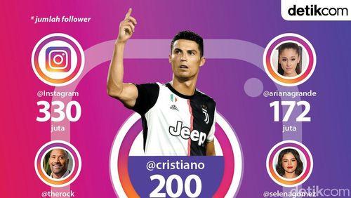 Gokil, Cristiano Ronaldo Manusia Pertama Tembus 200 Juta Follower di Instagram