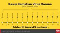 Penyebaran Virus Corona Pertama Terdeteksi di Inggris