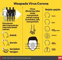 Kasus Virus Corona 28.018, Korban Meninggal Capai 564