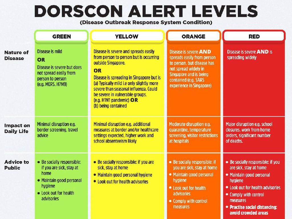 Status Virus Corona di Singapura Naik Jadi Oranye, Apa Artinya?
