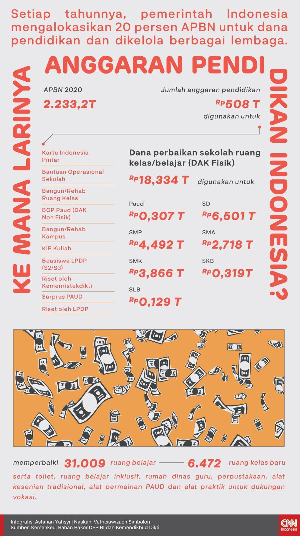 Infografis Kemana Larinya Anggaran Pendidikan Indonesia?