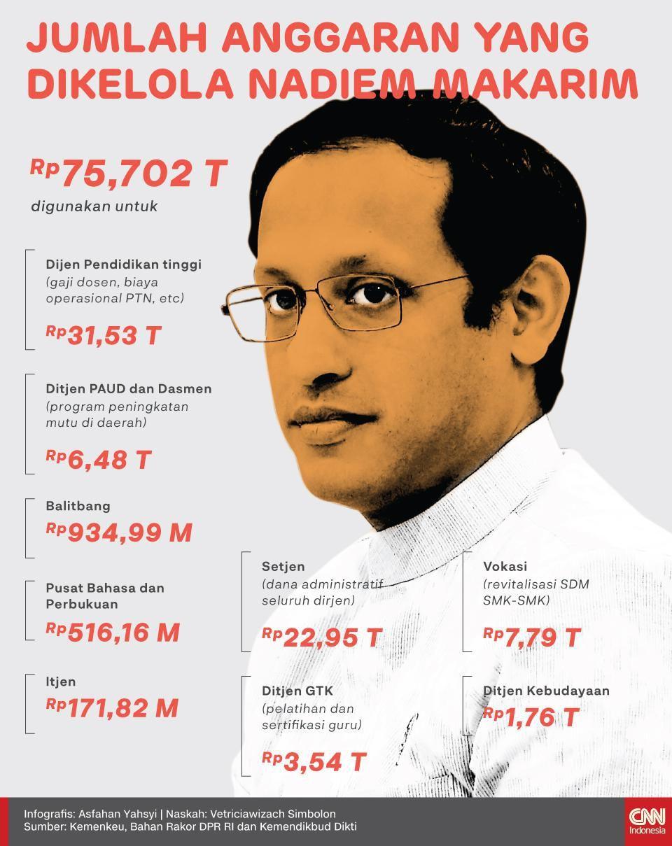 Infografis Jumlah Anggaran yang Dikelola Nadiem