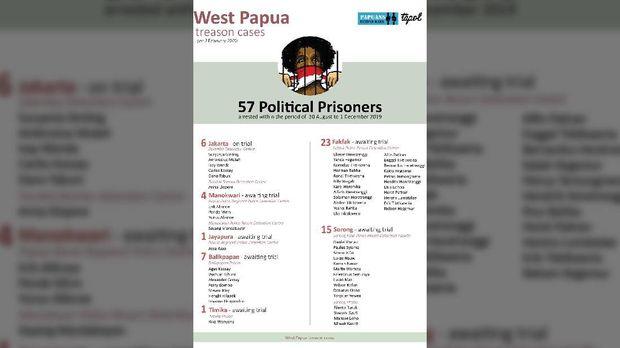 Data Tapol Papua yang Diklaim Diserahkan ke Jokowi
