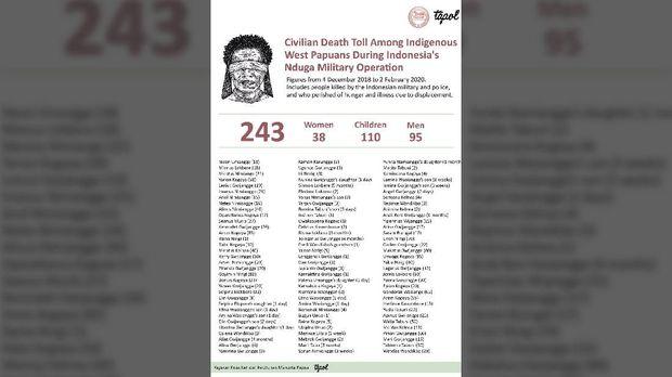 Aktivis Veronica Koman merilis nama-nama ratusan warga Papua yang menjadi korban jiwa