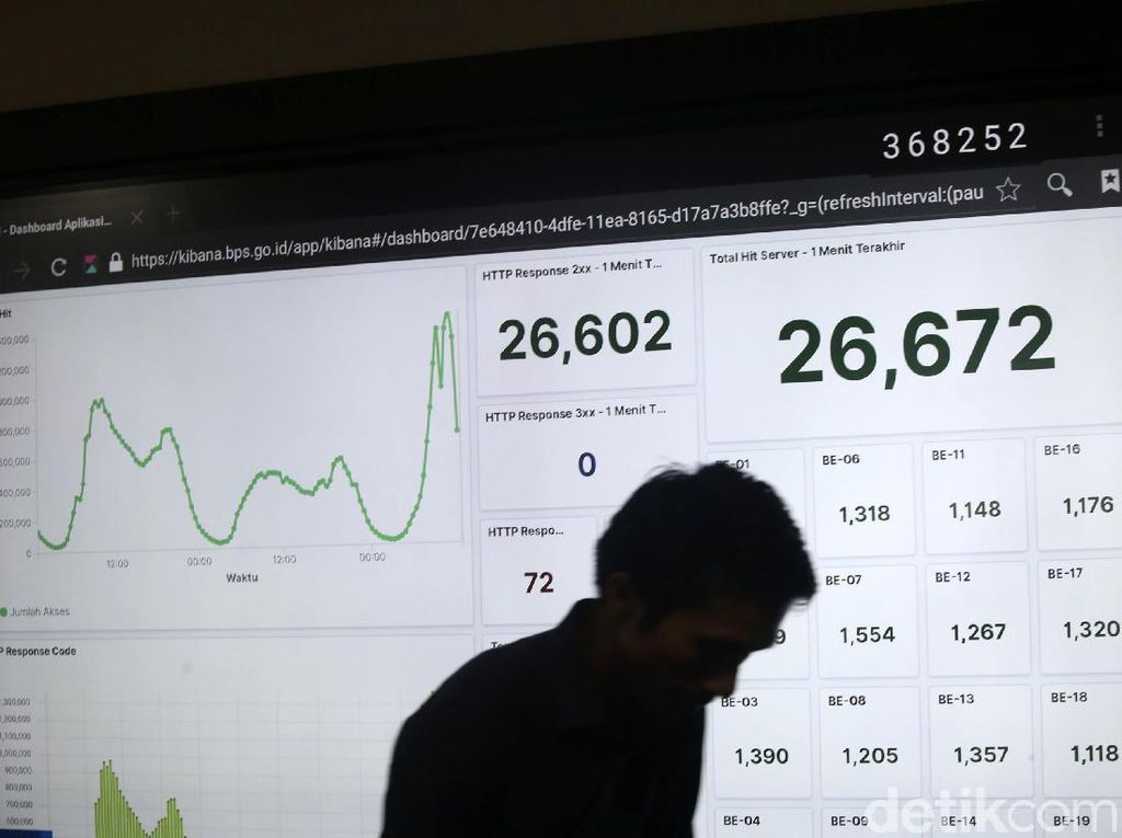 Baru 19% Penduduk RI yang Ikut Sensus Penduduk Online