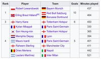 Top Scorer Liga Champions: Lewandowski dan Haaland Sejajar
