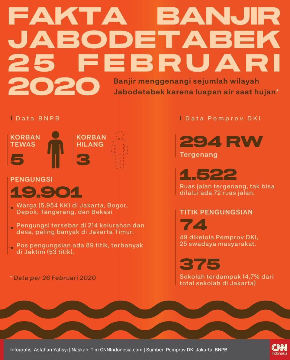 Infografis Fakta Banjir Jabodetabek 24-26 Februari 2020
