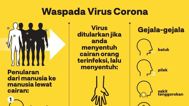 Infografis cara penularan virus corona.