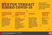 Data Sebaran Pasien Positif Corona di Jakarta