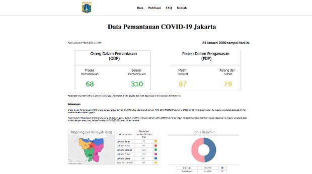 Adu Situs Corona Pemprov Jawa Barat ala RK Versus DKI Anies