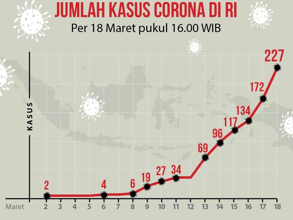 Grafik Data Lonjakan Kasus Virus Corona di Wilayah RI