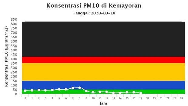 3 Hari Kerja dari Rumah, Ahli Bicara Kondisi Polusi Jakarta