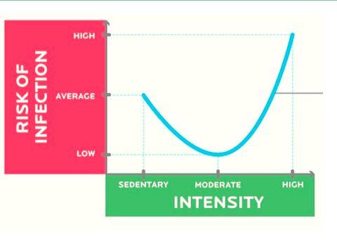 Kurva J yang menjelaskan hubungan antara intensitas olahraga dan pengaruhnya bagi daya tahan tubuh.
