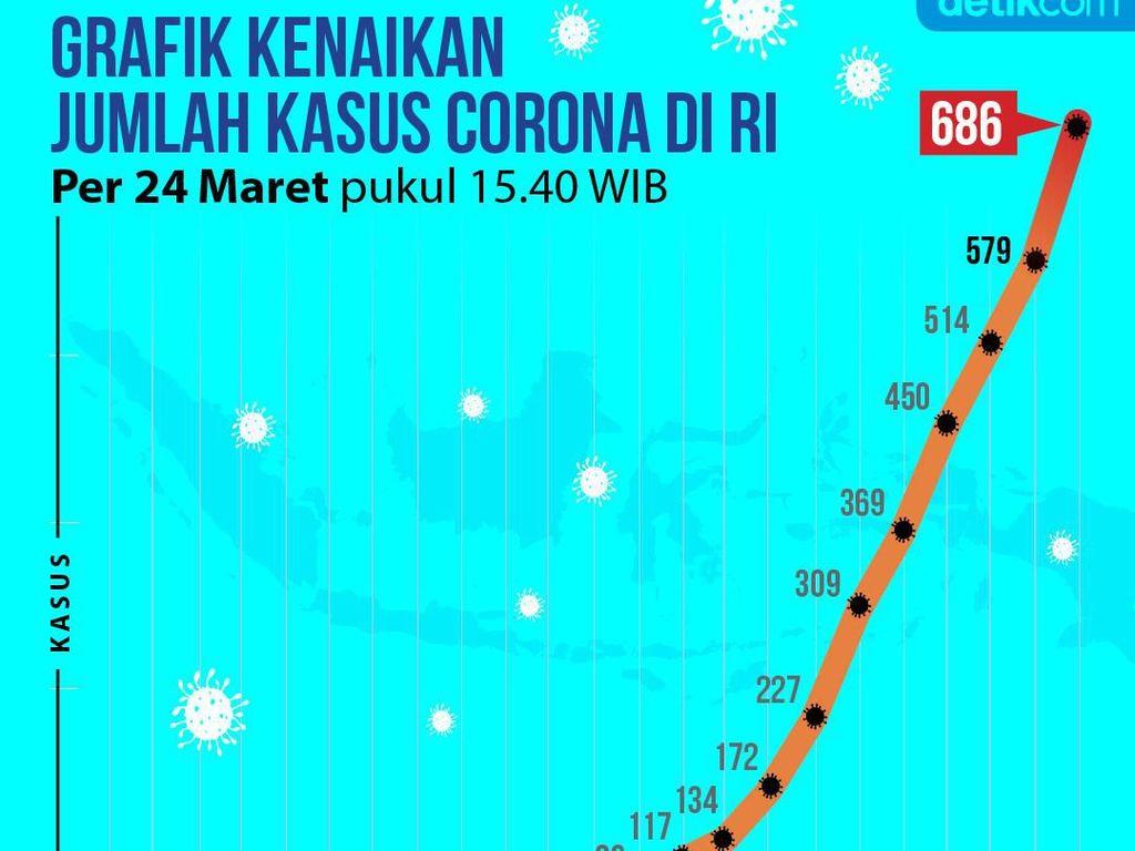 Grafik Data Kasus Positif Corona di RI Selama 23 Hari, Per 24 Maret 2020