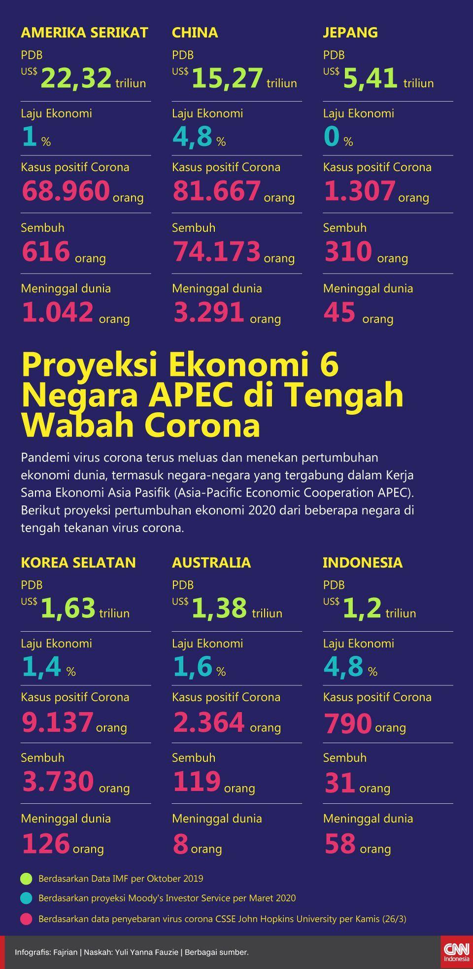 Infografis Proyeksi Ekonomi 6 Negara APEC di Tengah Wabah Corona