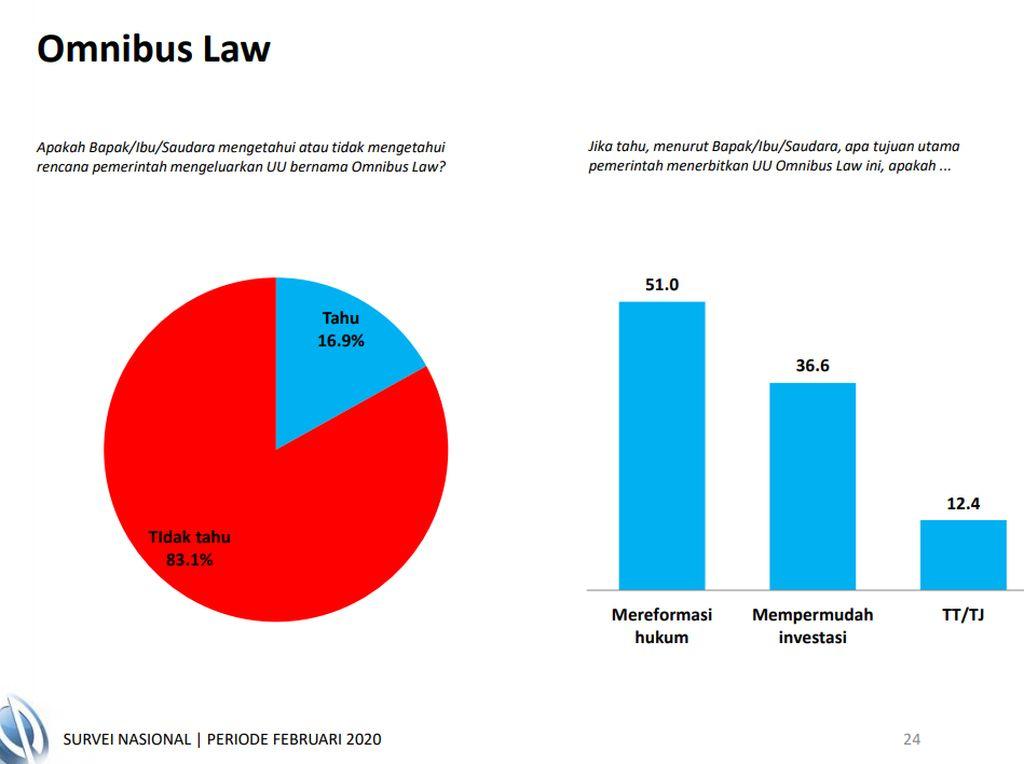 Survei Charta Politika: 73,1% Masyarakat Setuju Reshuffle Kabinet