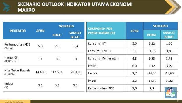 Sri Mulyani: Sangat Buruk, Ekonomi RI Bisa Minus 0,4% di 2020