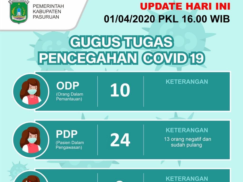 PDP Corona di Pasuruan Bertambah 8, Semuanya Diisolasi dalam Rumah