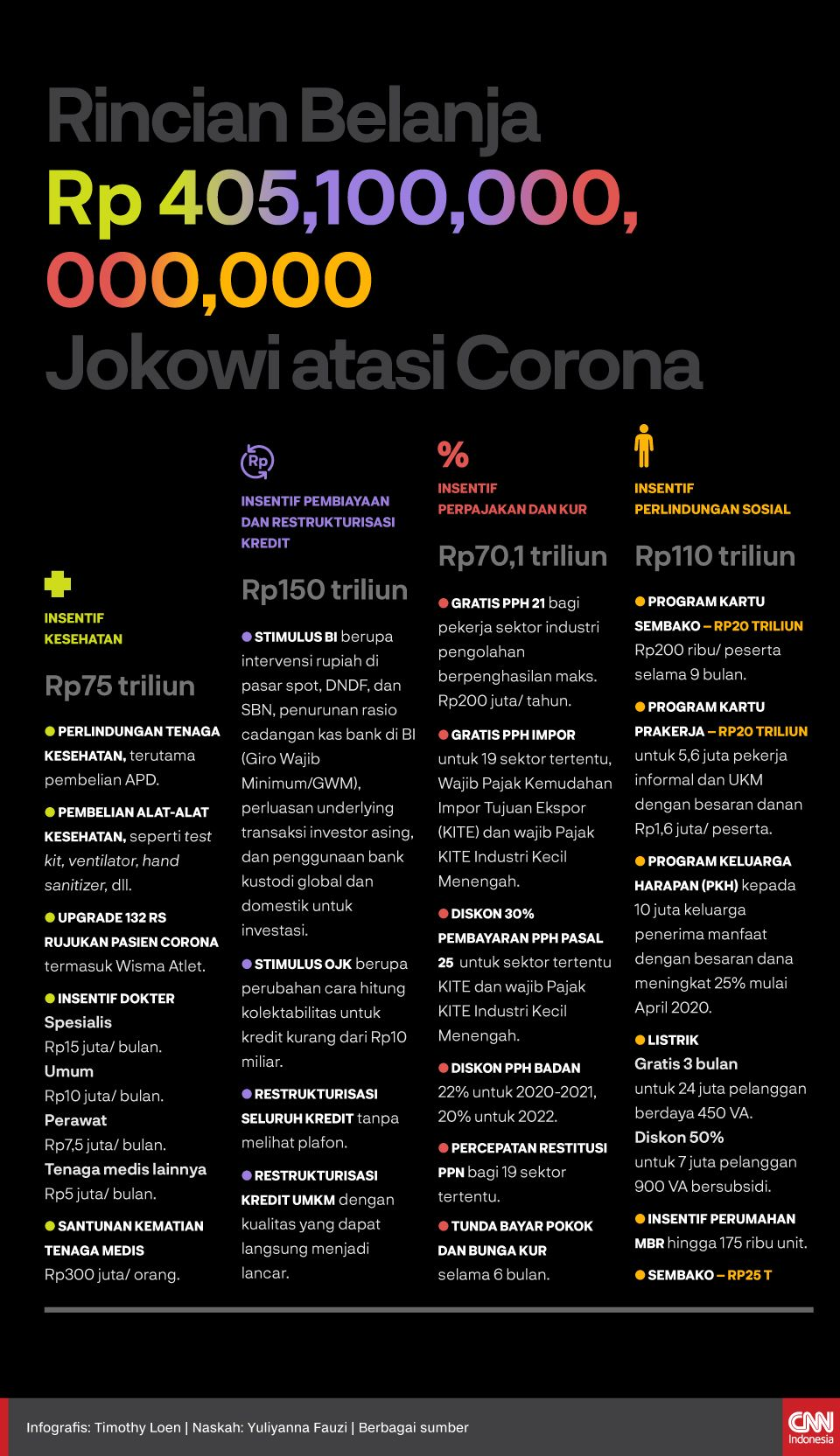 Infografis Rincian Belanja Rp405,1 T Jokowi untuk Atasi Corona