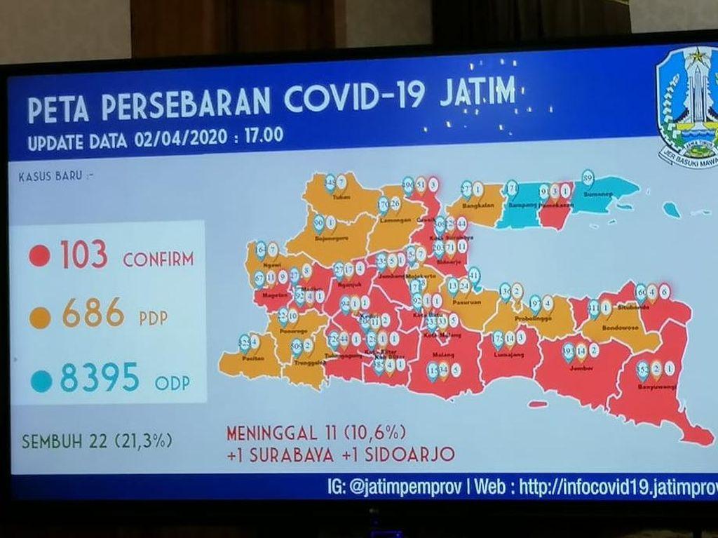 Update Kasus Corona di Jatim: ODP 8.396, PDP 686 dan Positif 103 Orang