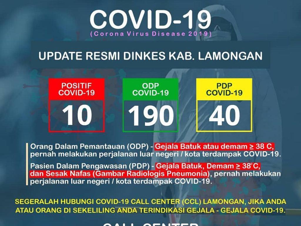 10 Warga Lamongan Positif Corona Tersebar di 9 Kecamatan