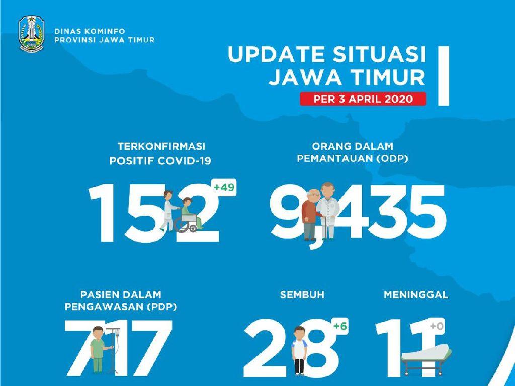 Enam Pasien Corona di Jawa Timur Sembuh, Total 28 Orang