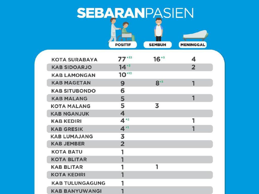 10 Pasien Positif Asal Lamongan dari Kluster Pelatihan Petugas Haji di Surabaya