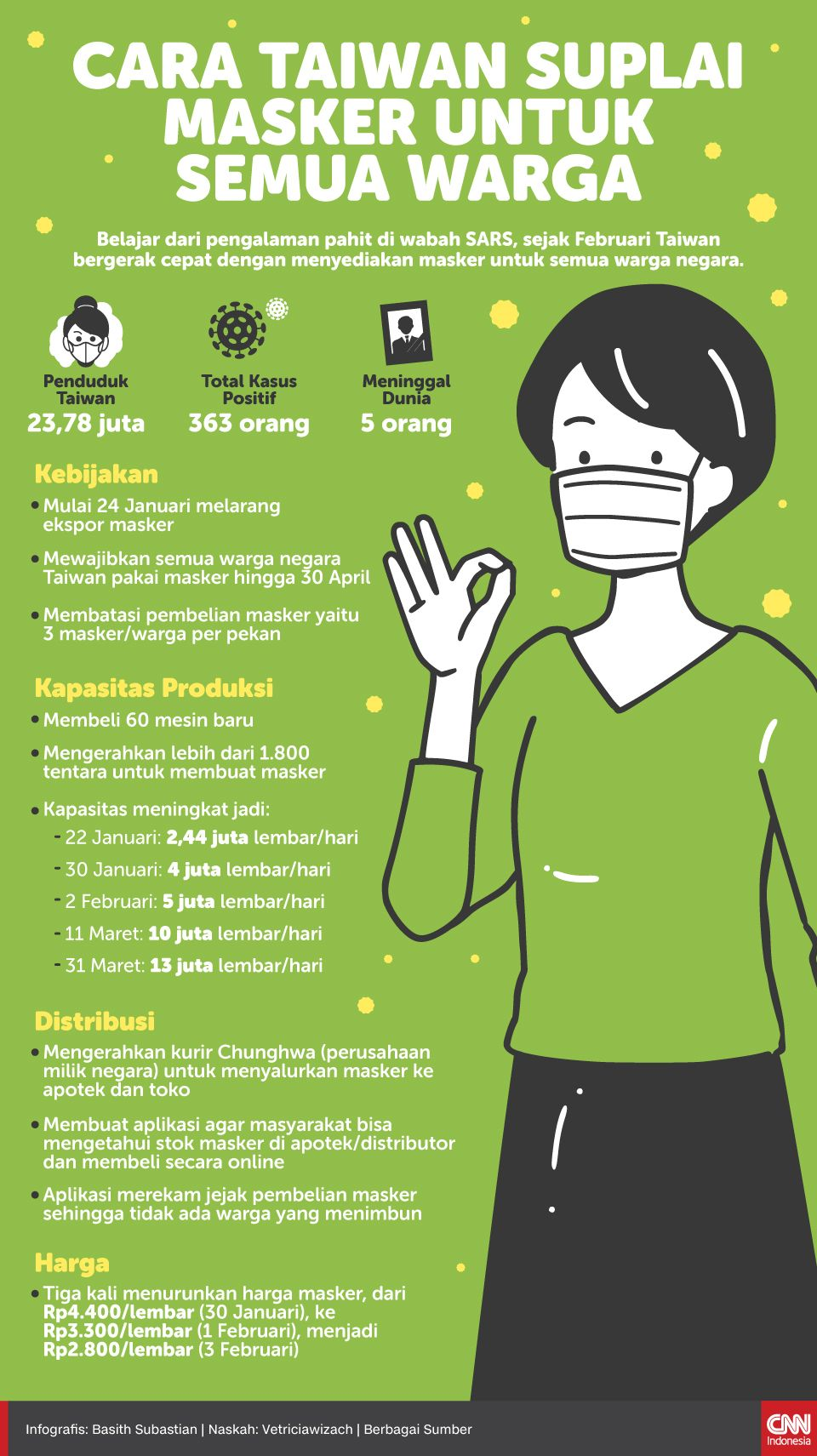 Infografis Cara Taiwan Suplai Masker untuk Semua Warga