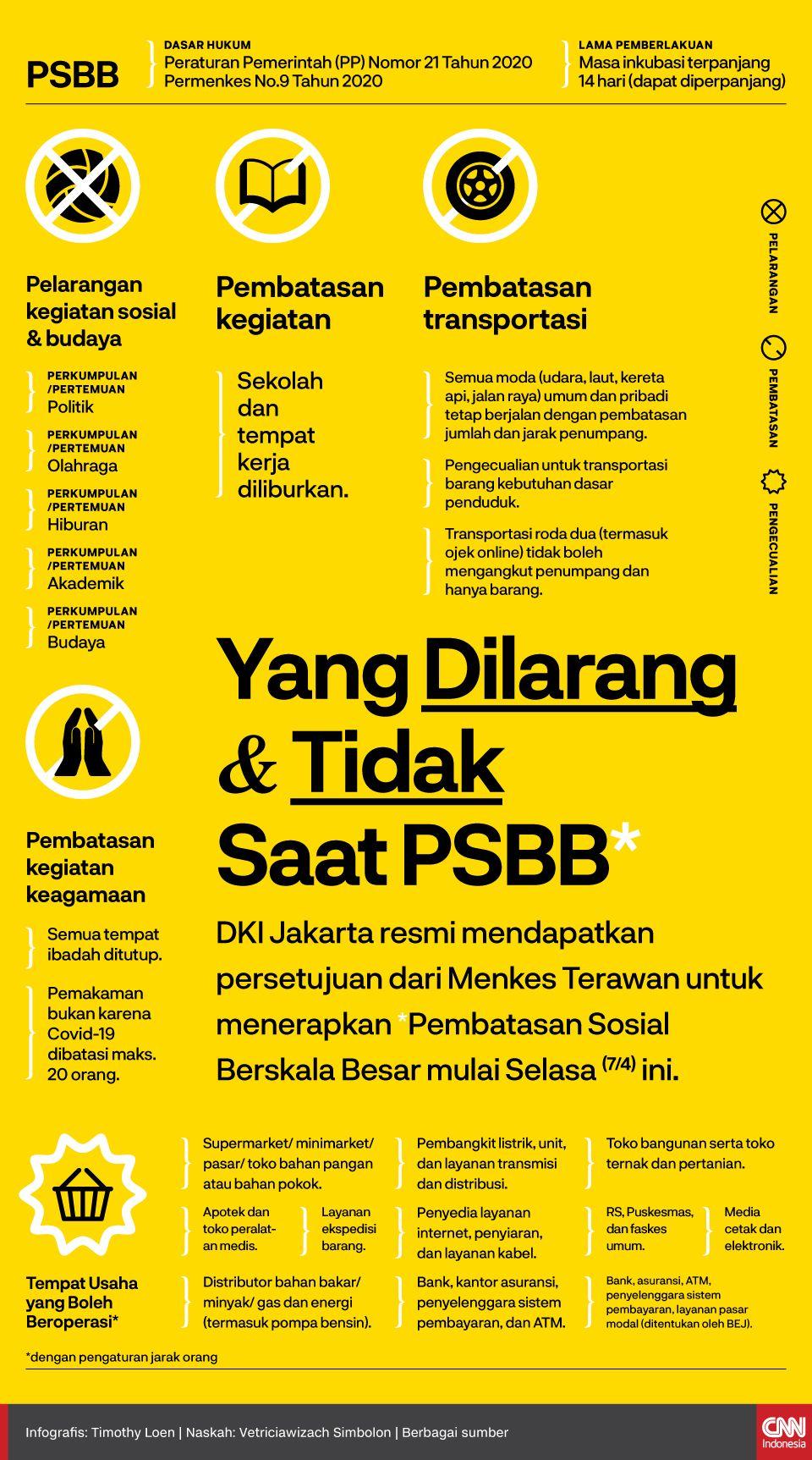 Infografis Yang Dilarang dan Tidak Saat PSBB