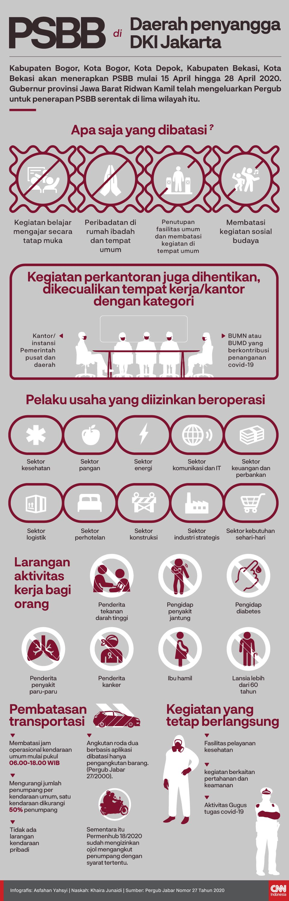 Infografis PSBB di Daerah penyangga DKI Jakarta