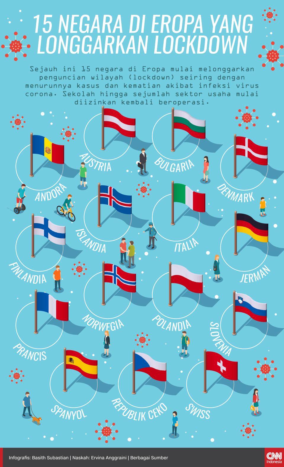 Infografis 15 Negara di Eropa yang Longgarkan Lockdown